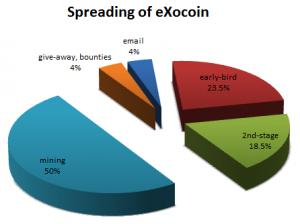 exocoin_repartition
